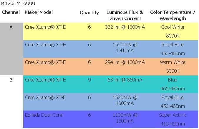 LED Layout Types 16K