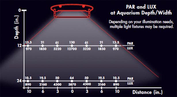 Par Vs Distance T5 T12 Pc New Chart Page 39 The